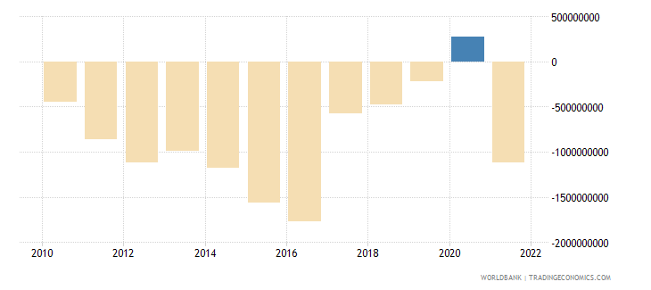 namibia current account balance bop us dollar wb data