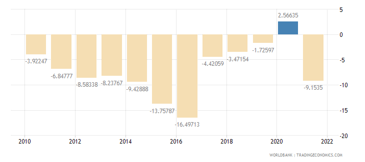 namibia current account balance percent of gdp wb data