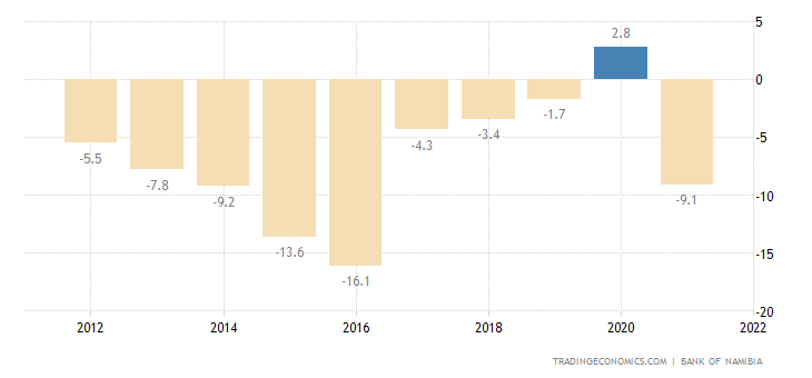 Namibia Current Account to GDP