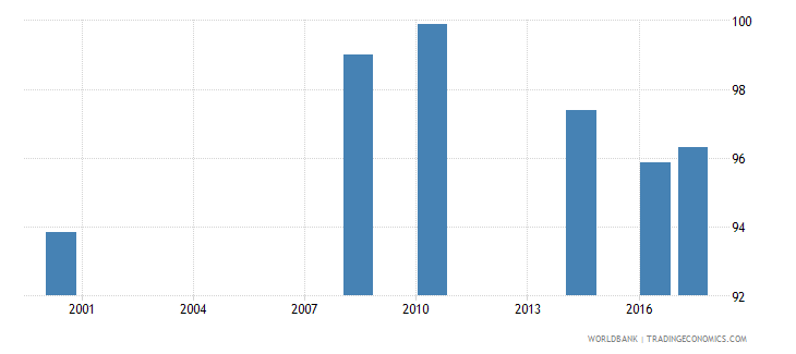 namibia current expenditure as percent of total expenditure in primary public institutions percent wb data