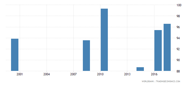 namibia current expenditure as percent of total expenditure in secondary public institutions percent wb data