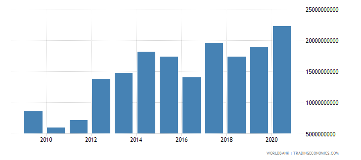 namibia customs and other import duties current lcu wb data