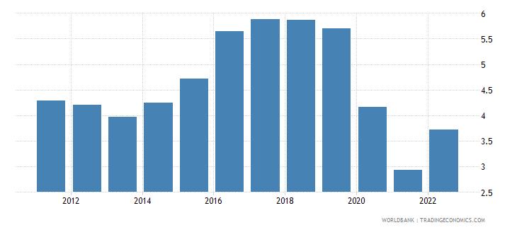 namibia deposit interest rate percent wb data