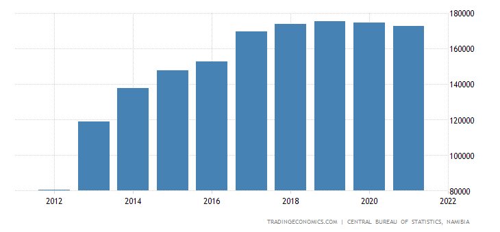Namibia Net National Disposable Income