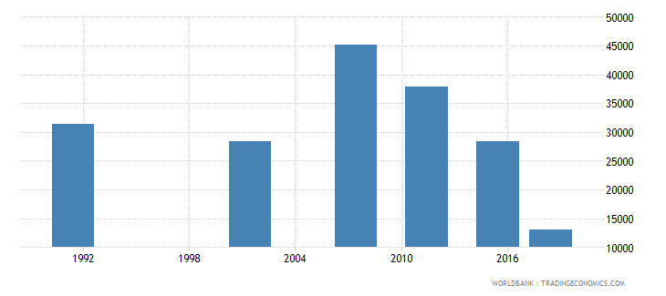 namibia elderly illiterate population 65 years both sexes number wb data
