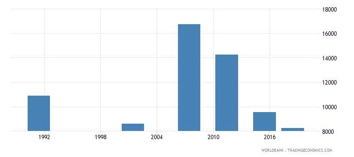namibia elderly illiterate population 65 years male number wb data