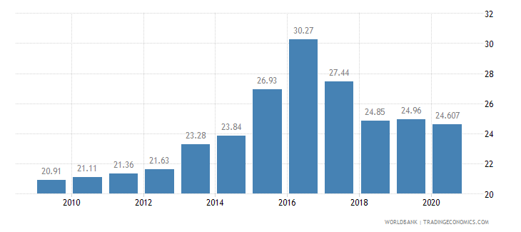 namibia employees industry male percent of male employment wb data