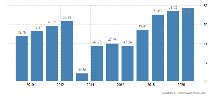 namibia employees services male percent of male employment wb data