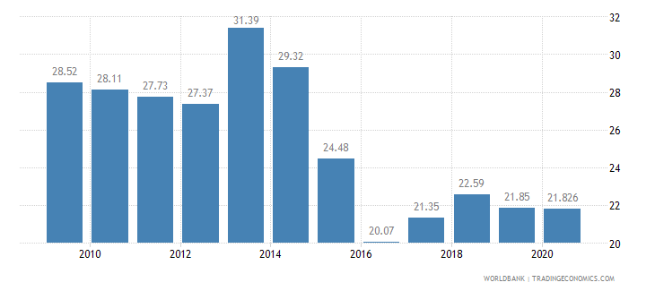 namibia employment in agriculture percent of total employment wb data
