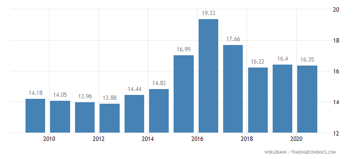namibia employment in industry percent of total employment wb data