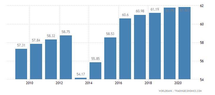 namibia employment in services percent of total employment wb data