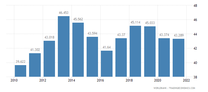 namibia employment to population ratio 15 plus  female percent wb data