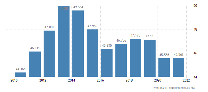 namibia employment to population ratio 15 plus  total percent wb data