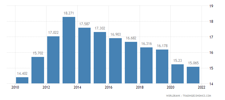 namibia employment to population ratio ages 15 24 female percent wb data