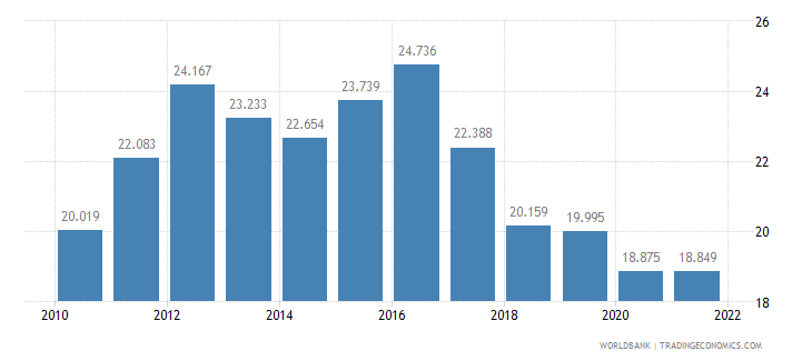 namibia employment to population ratio ages 15 24 male percent wb data
