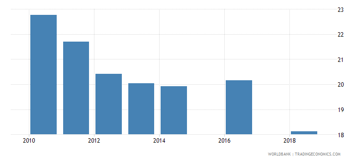namibia employment to population ratio ages 15 24 total percent national estimate wb data