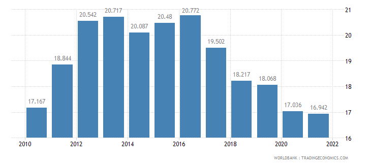 namibia employment to population ratio ages 15 24 total percent wb data