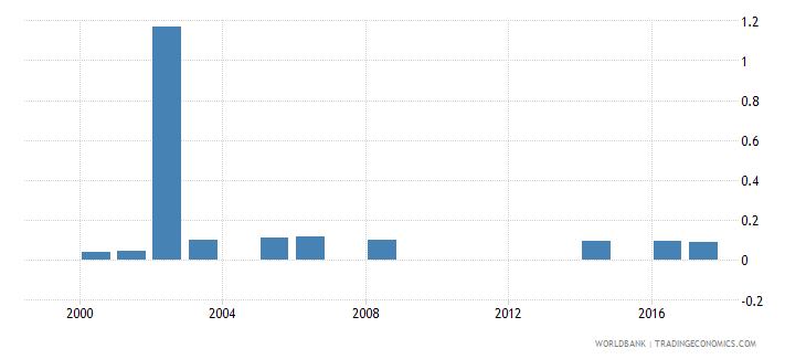 namibia expenditure on pre primary as percent of total government expenditure percent wb data