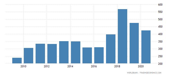 namibia export value index 2000  100 wb data