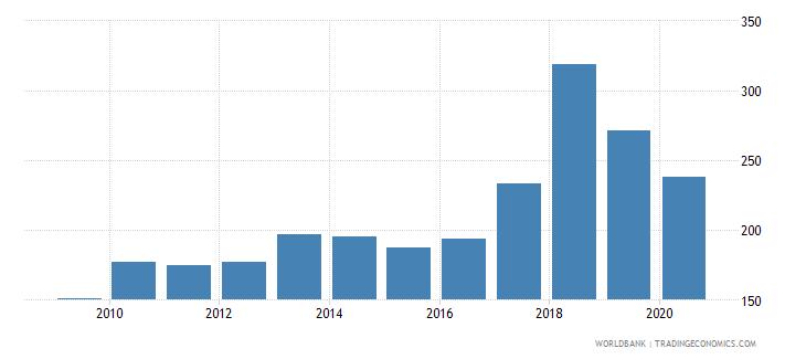 namibia export volume index 2000  100 wb data