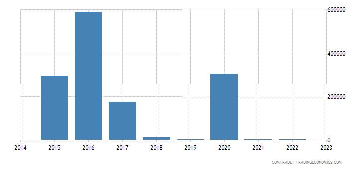 namibia exports algeria