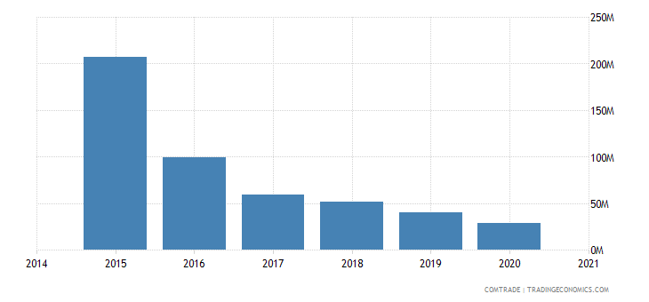 namibia exports angola