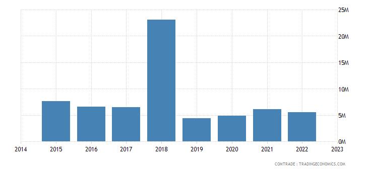namibia exports australia