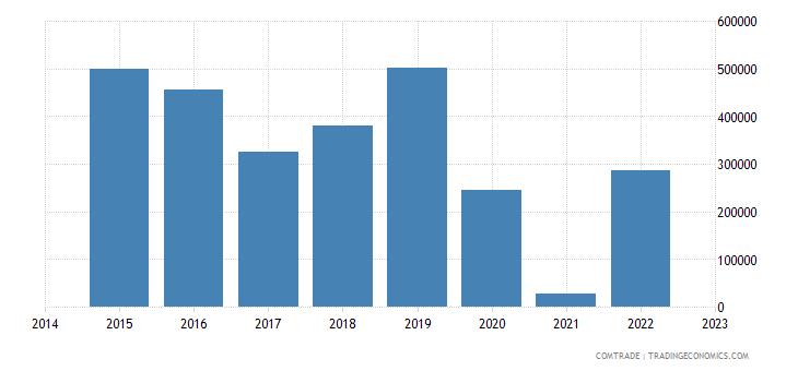 namibia exports austria