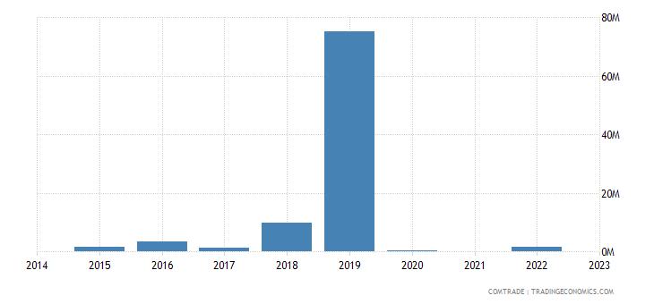 namibia exports bahamas