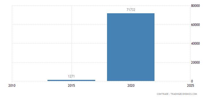 namibia exports bolivia
