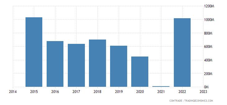 namibia exports botswana