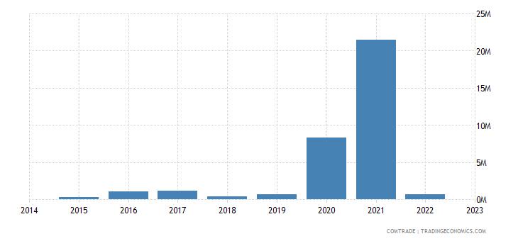 namibia exports brazil