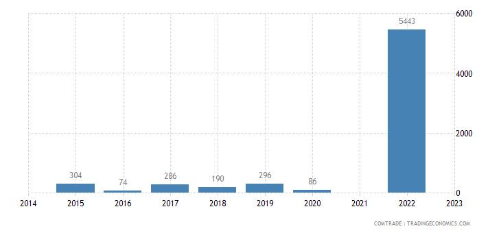 namibia exports burundi