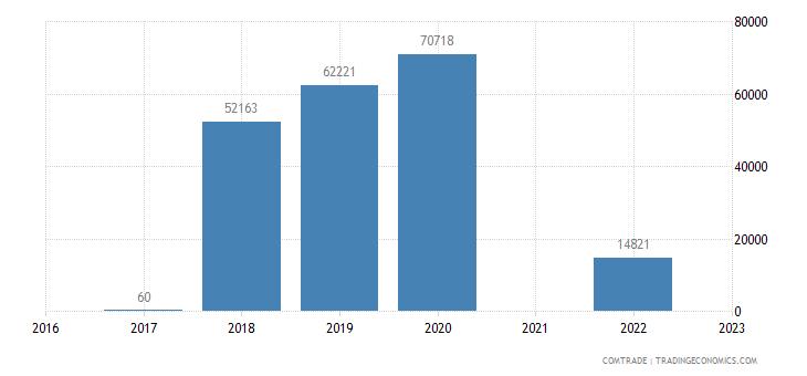 namibia exports cambodia