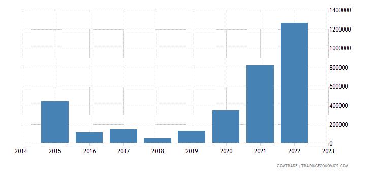 namibia exports chile