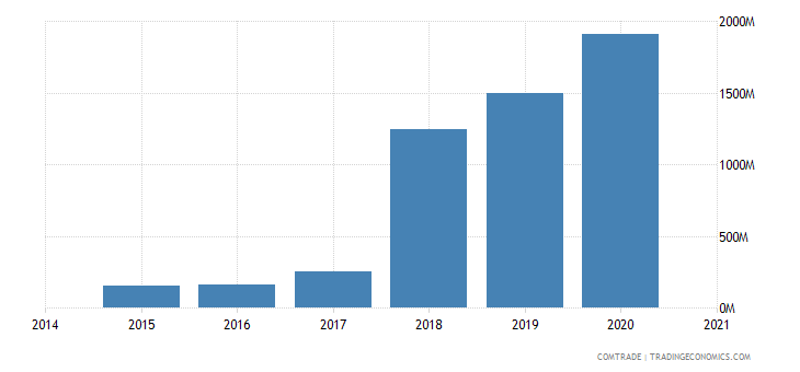namibia exports china