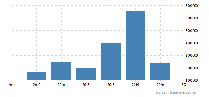 namibia exports denmark