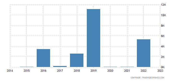 namibia exports egypt