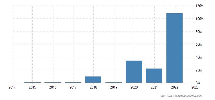 namibia exports finland