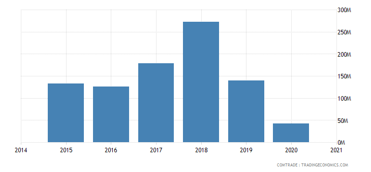 namibia exports france