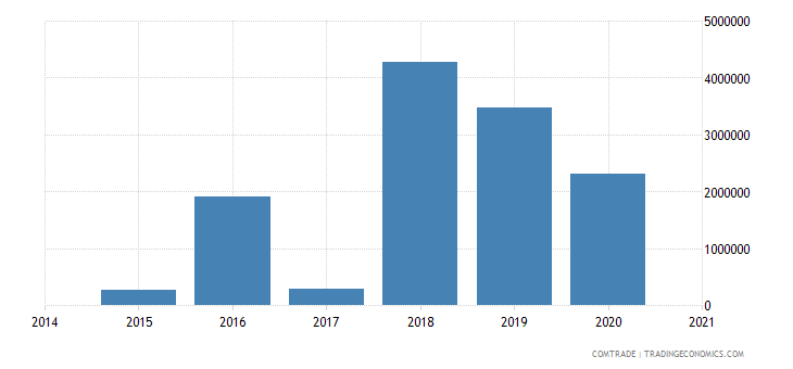 namibia exports ghana