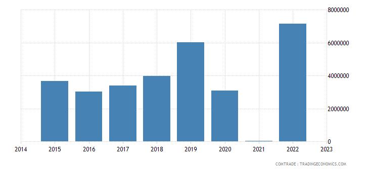 namibia exports greece