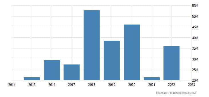namibia exports india