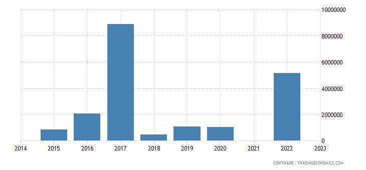 namibia exports ireland