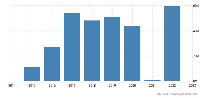 namibia exports israel
