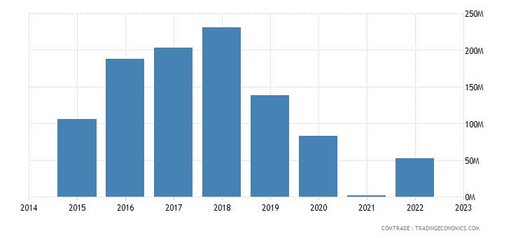namibia exports italy