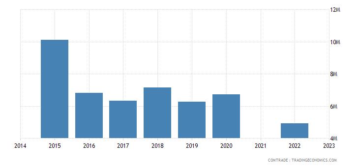 namibia exports japan