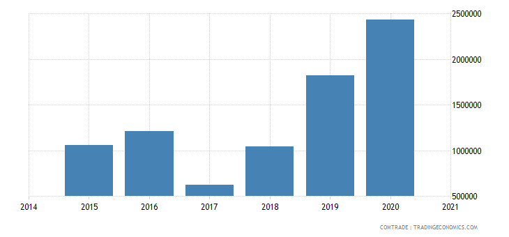 namibia exports kenya