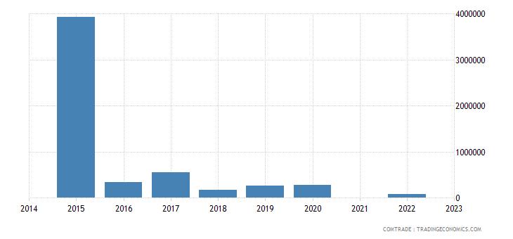 namibia exports lithuania