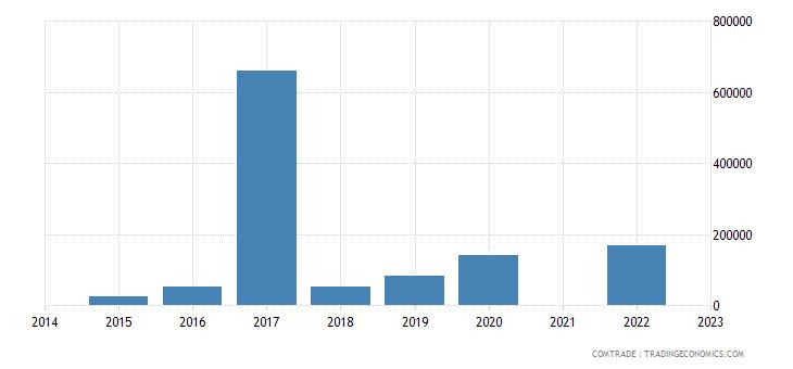 namibia exports mexico